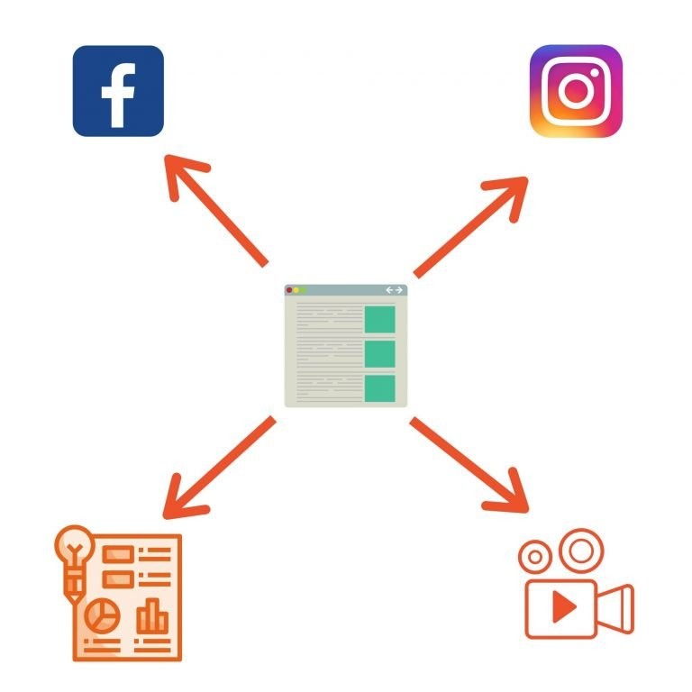 multi channel content marketing strategy