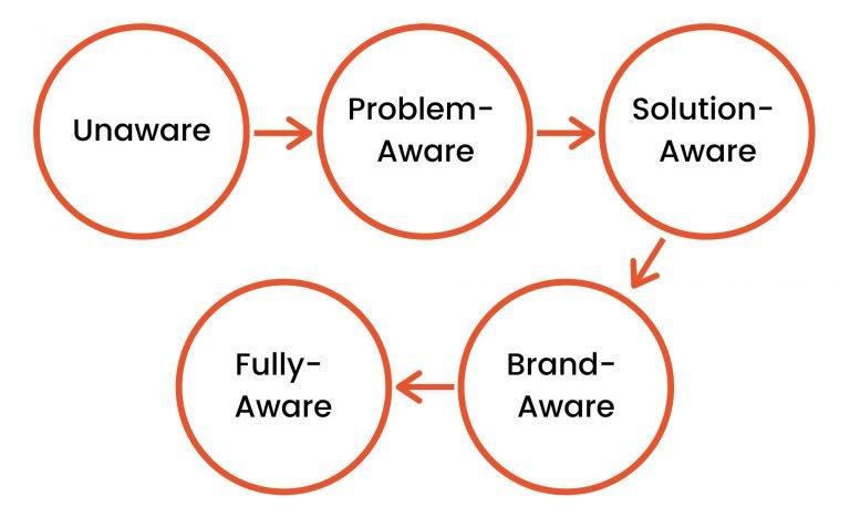 buyers journey content marketing kpi