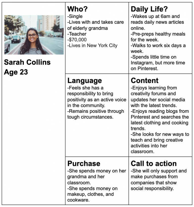 how to develop buyer personas in content marketing